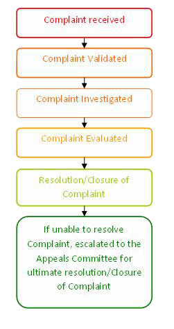 Complaints procedure flow chart